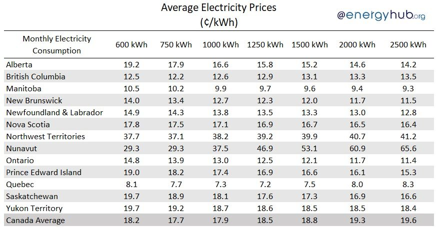 Average Electricity Price Canada