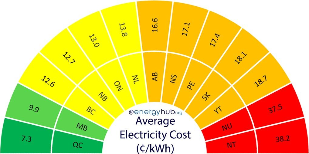 Average Electricity Prices Canada