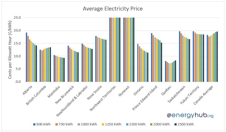 Average Electricity Prices in Canada