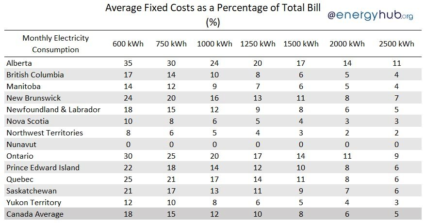 Average Fixed Costs Electricity Canada
