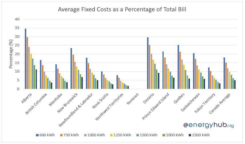 Average Fixed Costs of Electricity in Canada