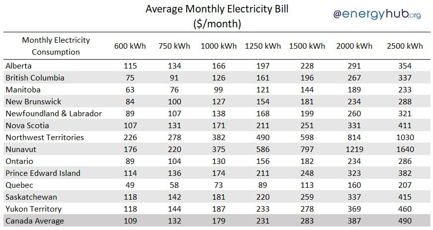 Average Monthly Electricity Bill Canada