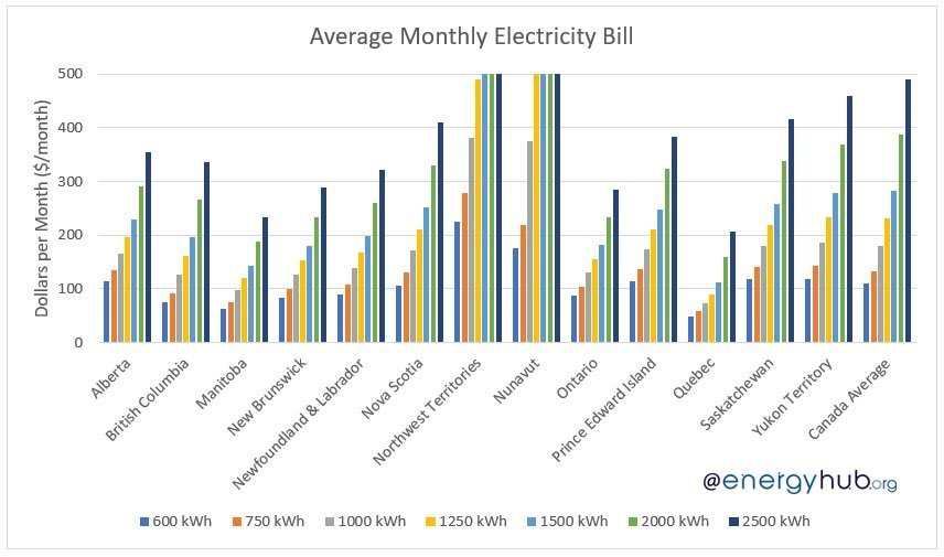 Average Monthly Electricity Bills in Canada