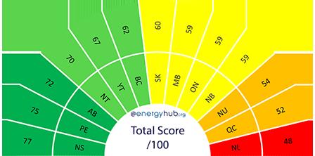 Provincial Solar Rankings