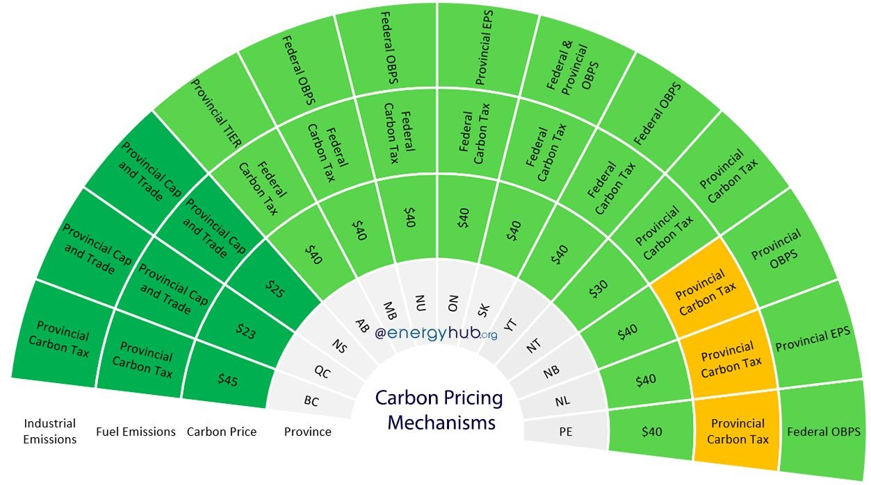 Carbon Pricing in Canada