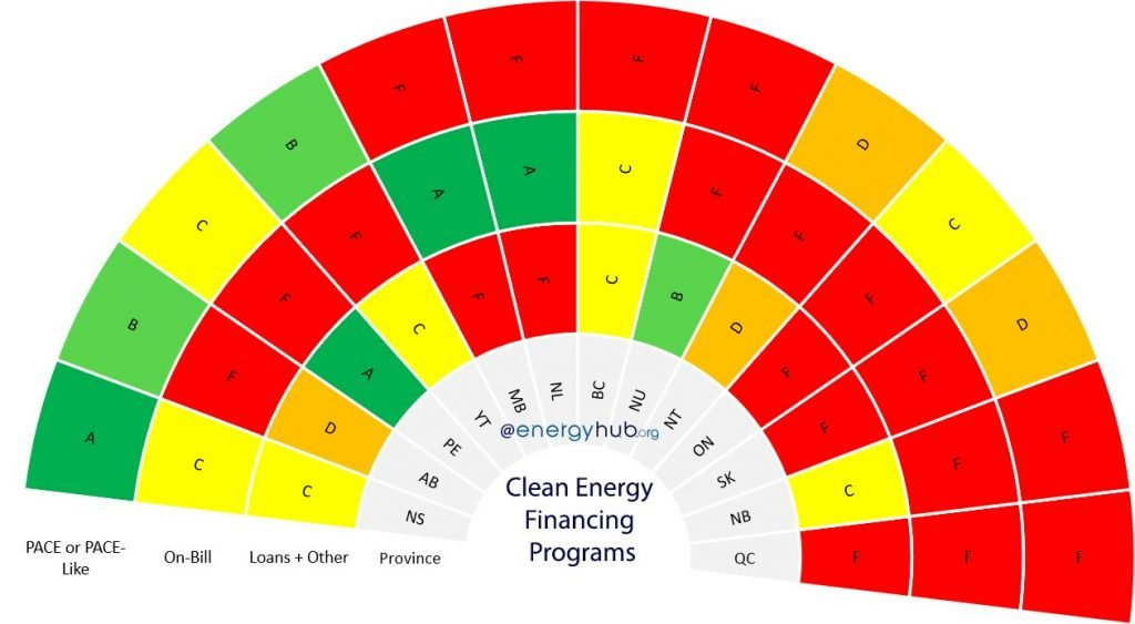 Clean Energy Financing Programs Canada