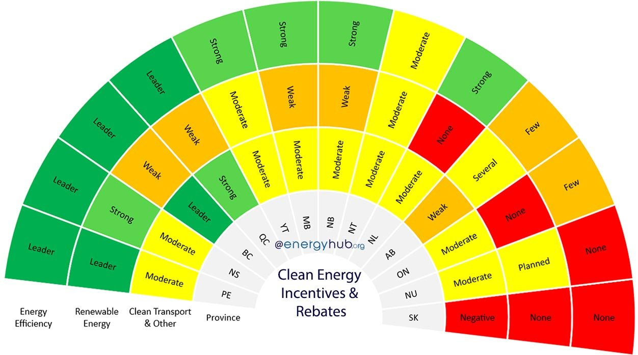 Clean Energy Incentives Rebates Canada Updated 2020