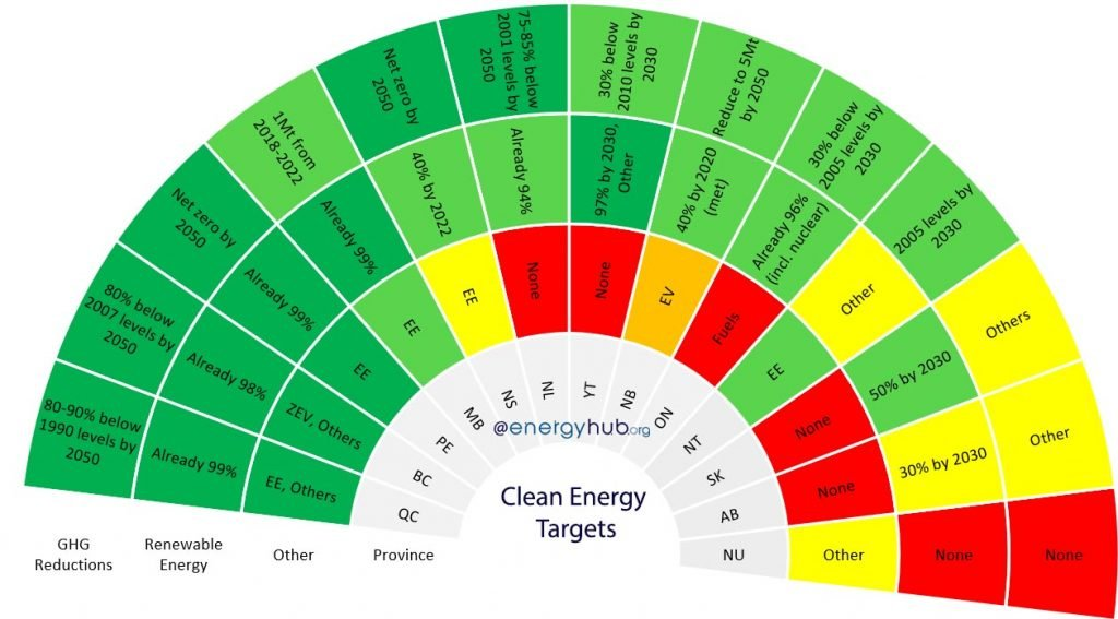 Clean Energy Targets Canada