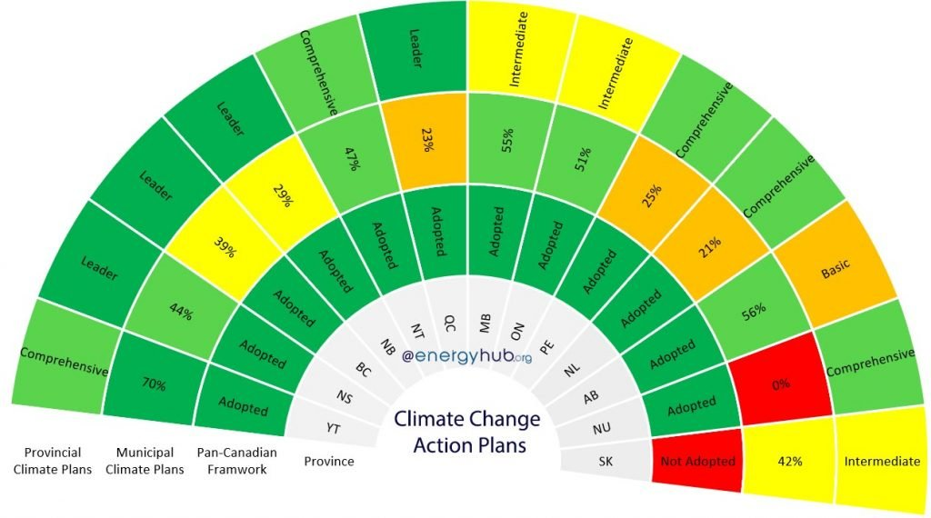 Climate Change Action Plans Canada