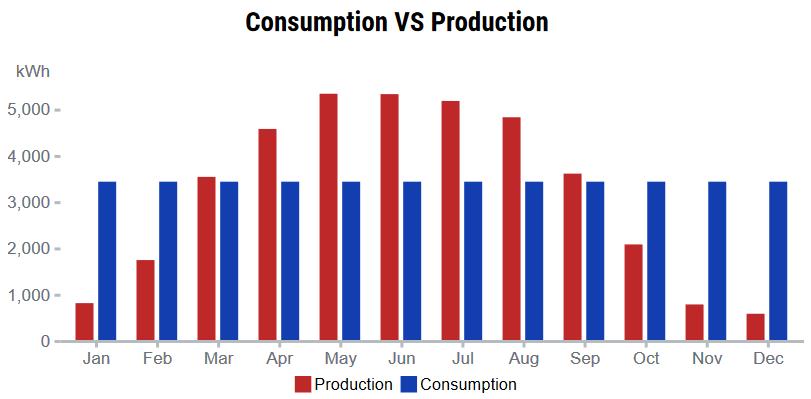 Consumption vs Production