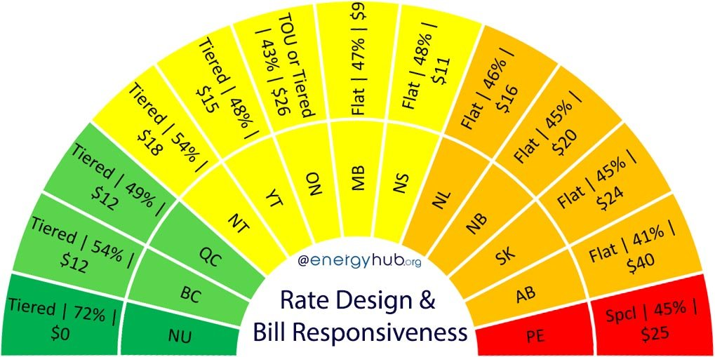 Electricity Bill Rate Design