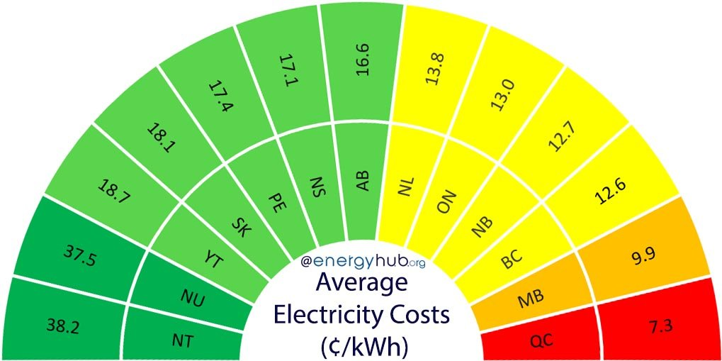 Electricity Costs for Solar Canada
