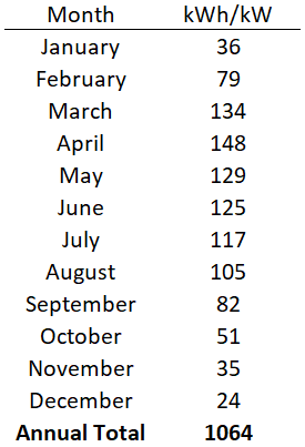 Monthly Solar Irradiation Data Northwest Territories