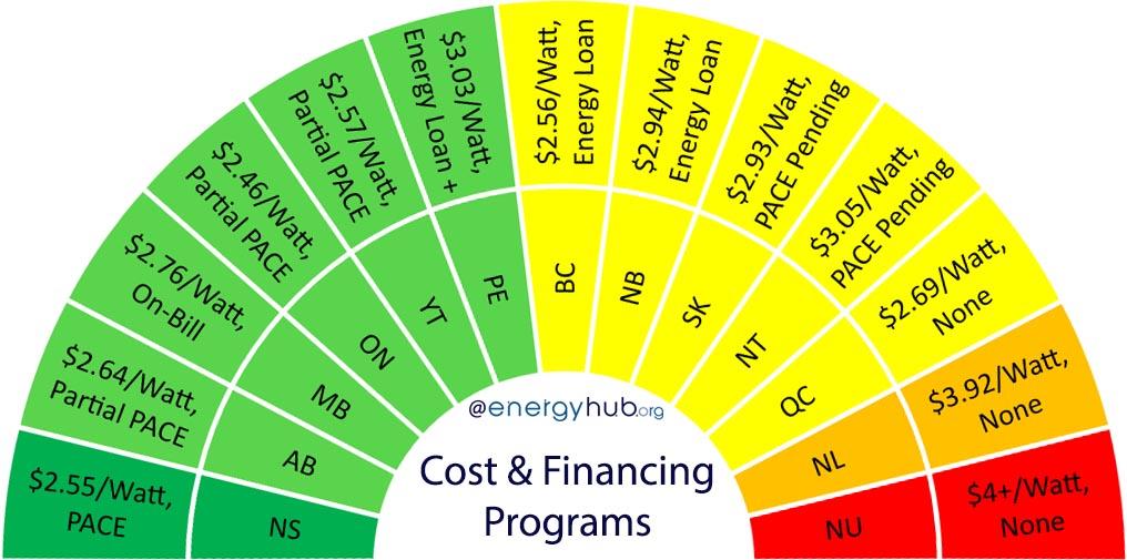 Solar Energy Financing Canada