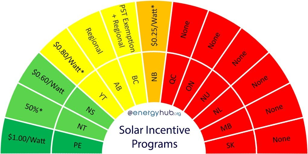 Solar Energy Incentives Canada