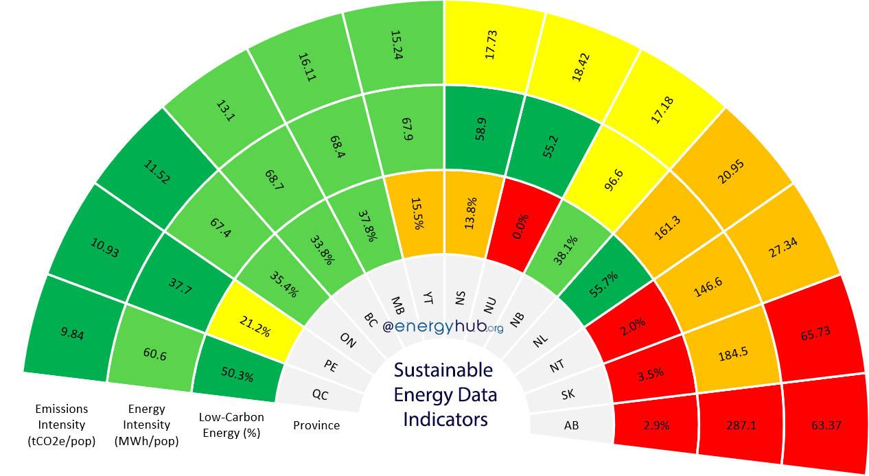 Sustainable Energy Data Indicators Canada