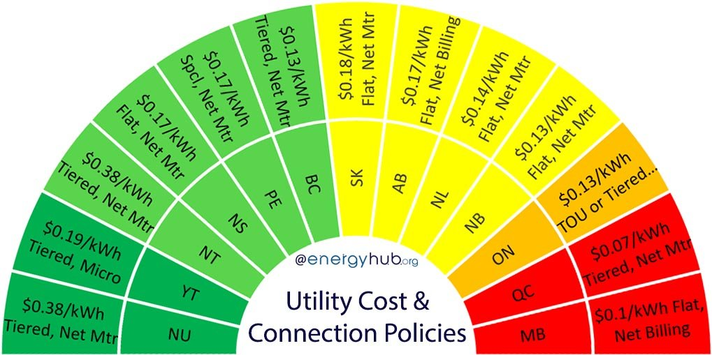 Utility & Solar Connection Policies Canada